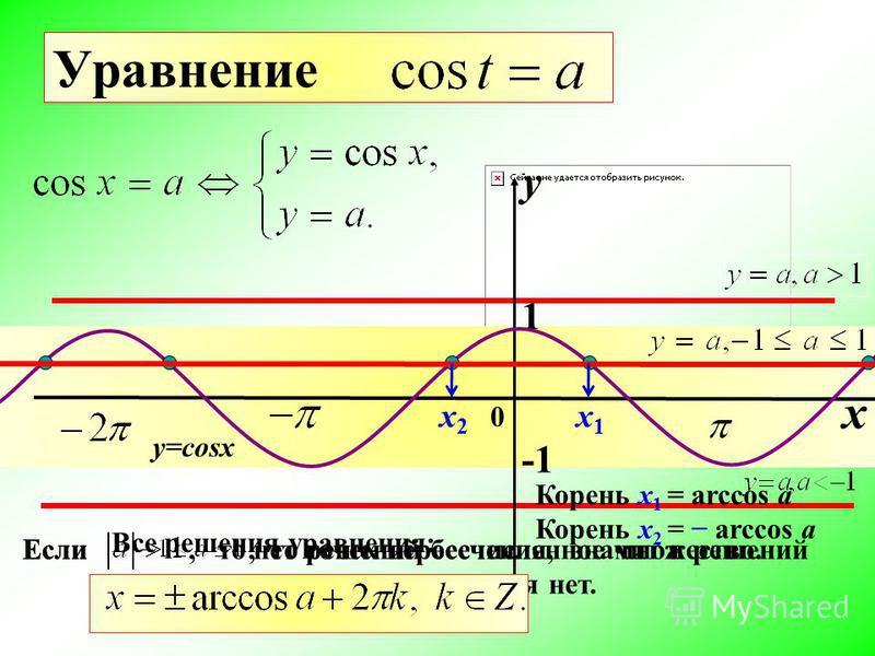 Уравнение, то нет точек пересечения, значит и решений уравнения нет. Если, то решений бесчисленное множество.Если 1 0 y x y=cosx х 1 х 1 Корень х 1 = arccos a Корень х 2 = arccos a х 2 х 2 Все решения уравнения: