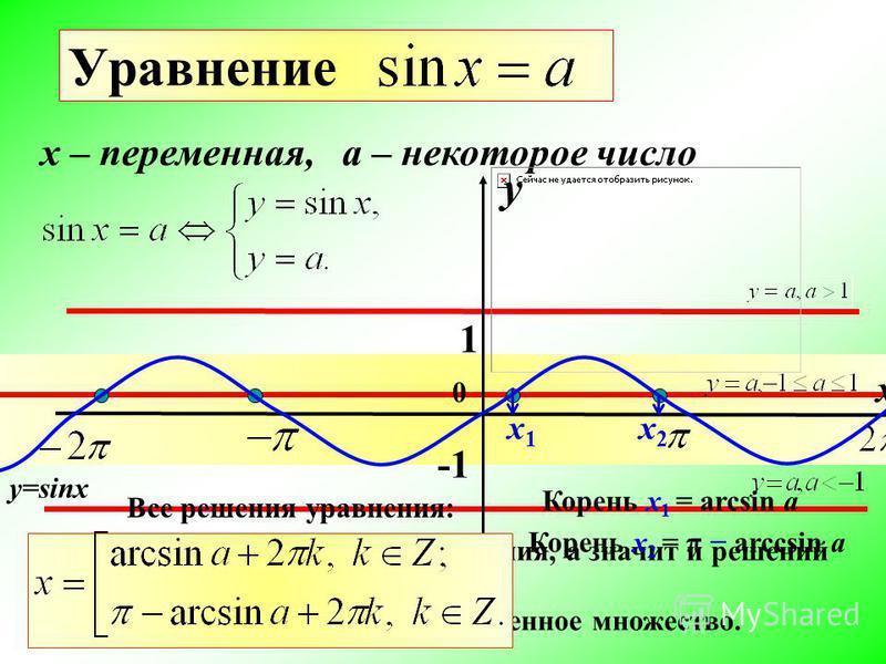 Уравнение x – переменная, a – некоторое число 1 y=sinx, то нет точек пересечения, а значит и решений уравнения нет. Если,то решений бесчисленное множество. Если 0 y x х 1 х 1 Корень х 1 = arcsin a х 2 х 2 Корень х 2 = π arccsin a Все решения уравнени