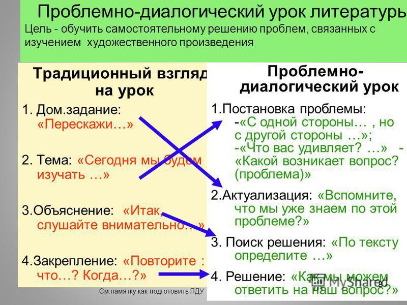 Традиционный взгляд на урок 1. Дом.задание: «Перескажи…» 2. Тема: «Сегодня мы будем изучать …» 3.Объяснение: «Итак, слушайте внимательно…» 4.Закрепление: «Повторите : что…? Когда…?» Проблемно- диалогический урок 1. Постановка проблемы: -«С одной стор