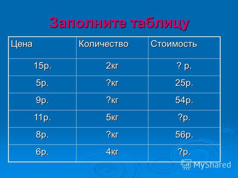 Заполните таблицу Цена КоличествоСтоимость 15 р.2 кг ? р. 5 р.?кг 25 р. 9 р.?кг 54 р. 11 р.5 кг?р. 8 р.?кг 56 р. 6 р.4 кг?р.