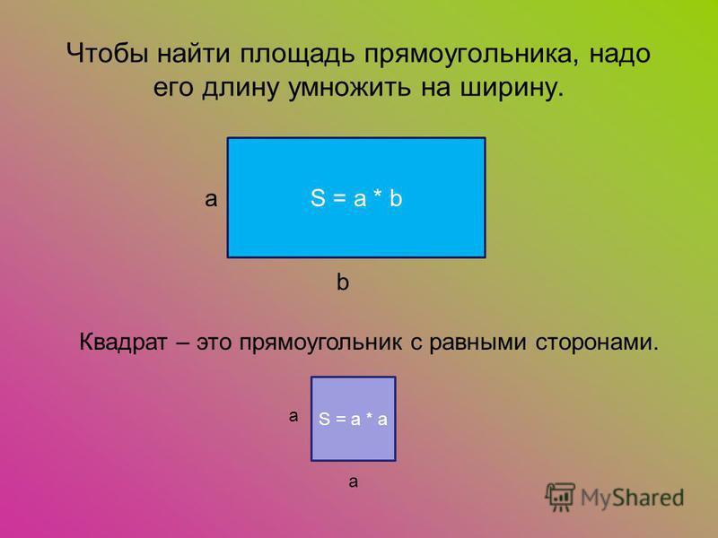 Чтобы найти площадь прямоугольника, надо его длину умножить на ширину. S = a * b a b Квадрат – это прямоугольник с равными сторонами. S = a * a а а
