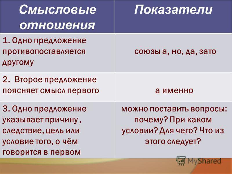 Смысловые отношения Показатели 1. Одно предложение противопоставляется другому союзы а, но, да, зато 2. Второе предложение поясняет смысл первого а именно 3. Одно предложение указывает причину, следствие, цель или условие того, о чём говорится в перв