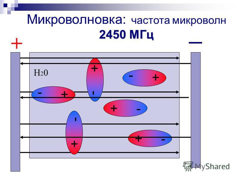 2450 МГц Микроволновка: частота микроволн 2450 МГц + - + Н20Н20