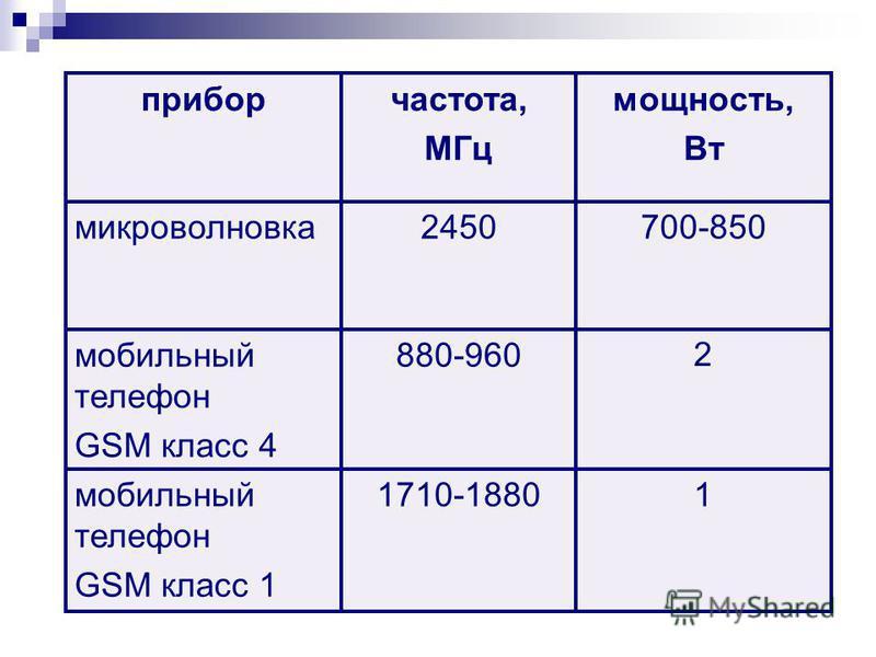 2 880-960 мобильный телефон GSM класс 4 11710-1880 мобильный телефон GSM класс 1 700-8502450 микроволновка мощность, Вт частота, МГц прибор