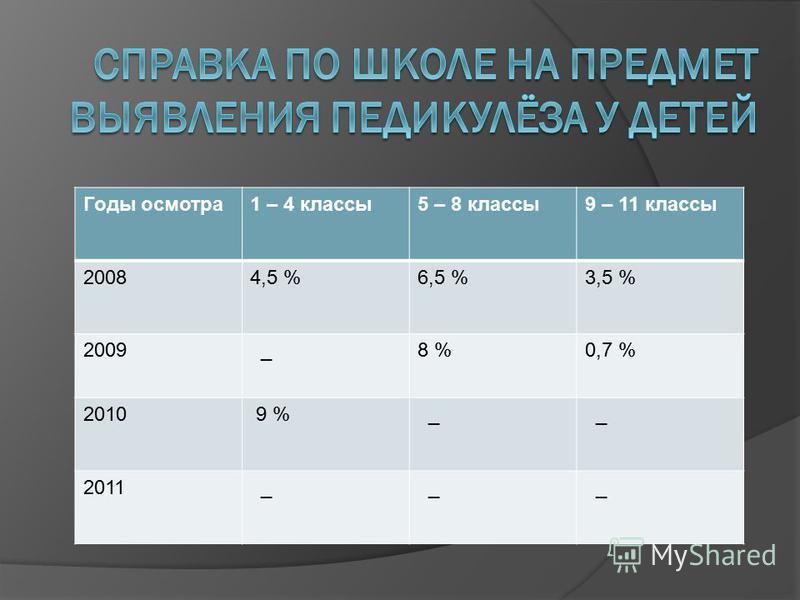 Годы осмотра 1 – 4 классы 5 – 8 классы 9 – 11 классы 20084,5 %6,5 %3,5 % 2009 _8 %0,7 % 2010 9 % _ _ 2011 _ _ _