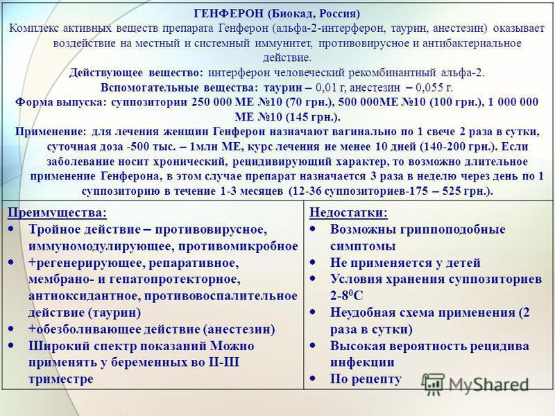 ГЕНФЕРОН (Биокад, Россия) Комплекс активных веществ препарата Генферон (альфа-2-интерферон, таурин, анестезин) оказывает воздействие на местный и системный иммунитет, противовирусное и антибактериальное действие. Действующее вещество: интерферон чело