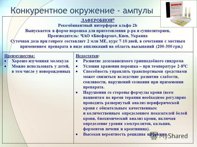 Конкурентное окружение - ампулы ЛАФЕРОБИОН ® Рекомбинантный интерферон альфа-2b Выпускается в форме порошка для приготовления р-ра и суппозиториев, Производитель: ЧАО « Биофарма », Киев, Украина Суточная доза при герпесе составляет 2 млн МЕ, курс 7-1