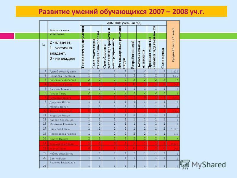 Развитие умений обучающихся 2007 – 2008 уч. г.