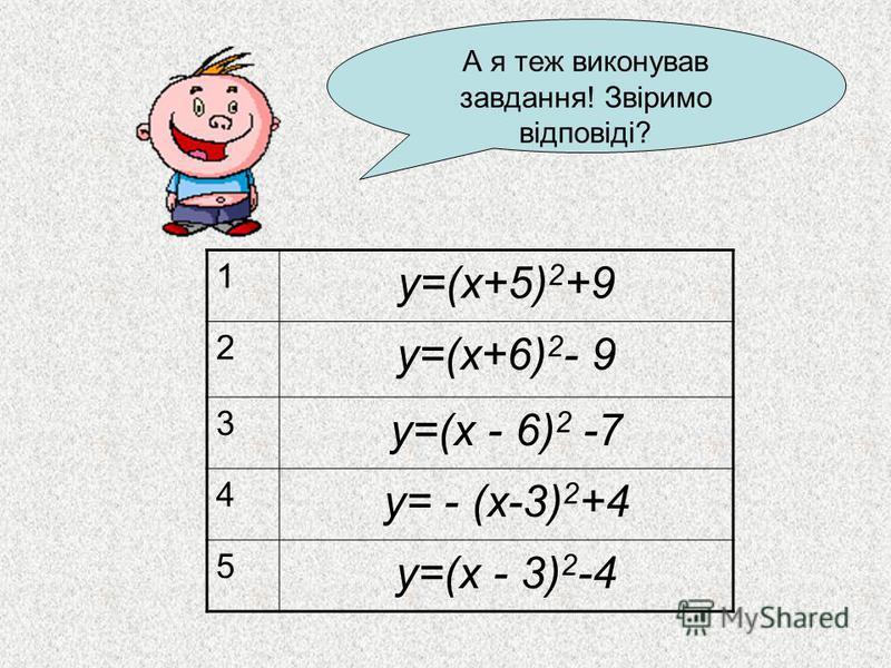 А я теж виконував завдання! Звіримо відповіді? 1 у=(х+5) 2 +9 2 у=(х+6) 2 - 9 3 у=(х - 6) 2 -7 4 у= - (х-3) 2 +4 5 у=(х - 3) 2 -4