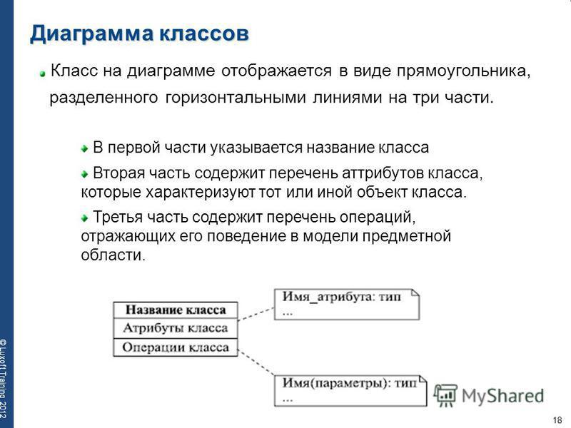 18 © Luxoft Training 2012 Диаграмма классов Класс на диаграмме отображается в виде прямоугольника, разделенного горизонтальными линиями на три части. В первой части указывается название класса Вторая часть содержит перечень атрибутов класса, которые