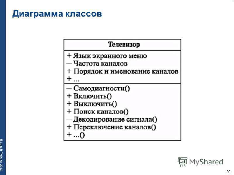 20 © Luxoft Training 2012 Диаграмма классов