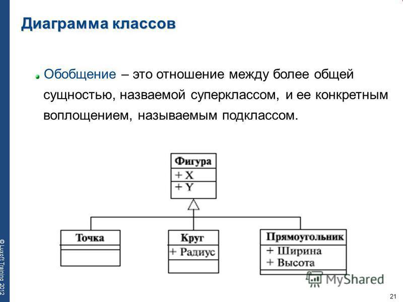 21 © Luxoft Training 2012 Диаграмма классов Обобщение – это отношение между более общей сущностью, называемой суперклассом, и ее конкретным воплощением, называемым подклассом.