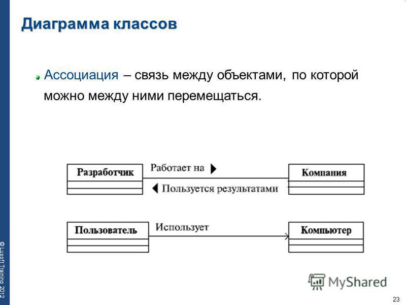 23 © Luxoft Training 2012 Диаграмма классов Ассоциация – связь между объектами, по которой можно между ними перемещаться.