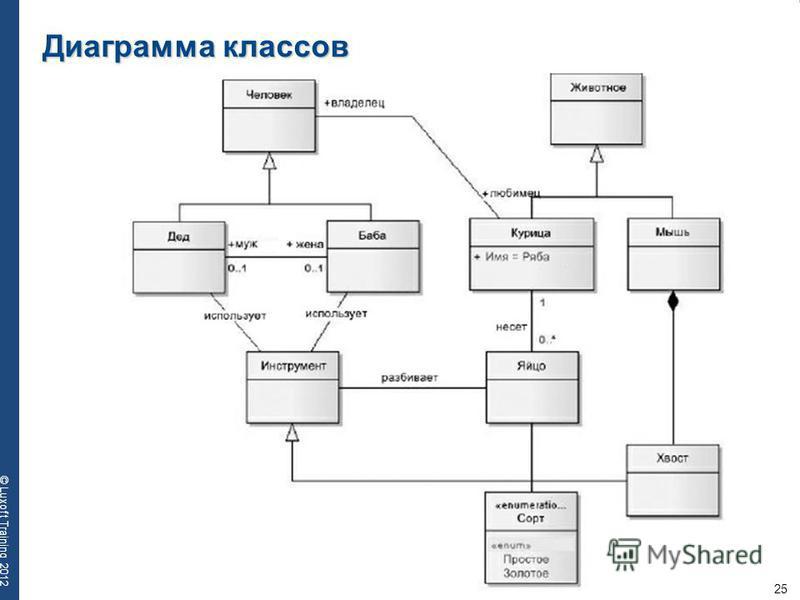 25 © Luxoft Training 2012 Диаграмма классов