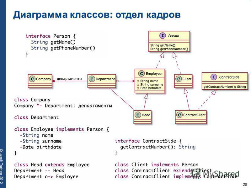 28 © Luxoft Training 2012 Диаграмма классов: отдел кадров