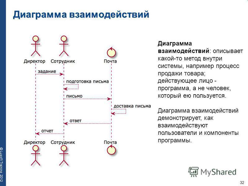 32 © Luxoft Training 2012 Диаграмма взаимодействий Почта Диаграмма взаимодействий: описывает какой-то метод внутри системы, например процесс продажи товара; действующее лицо - программа, а не человек, который ею пользуется. Диаграмма взаимодействий д