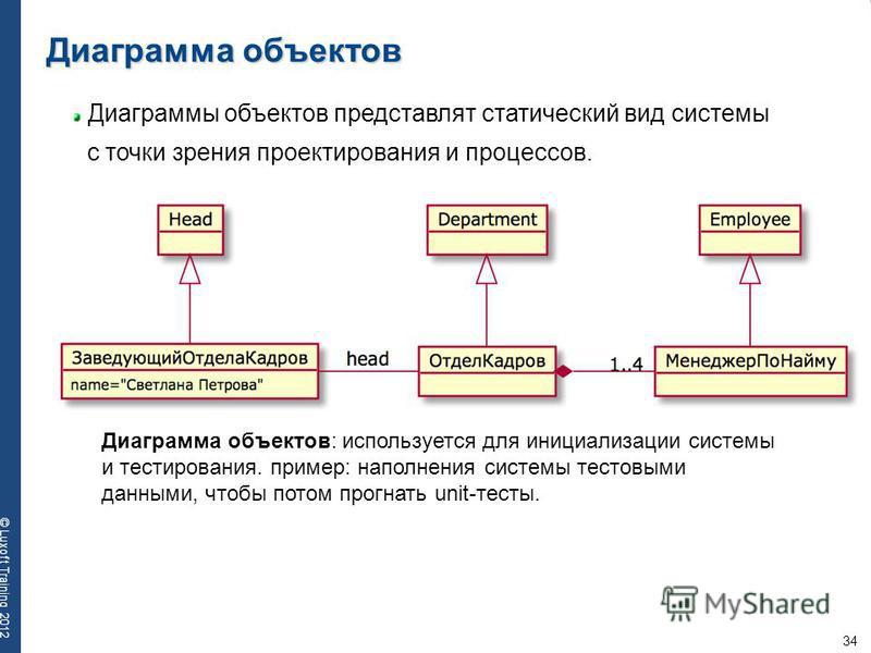 34 © Luxoft Training 2012 Диаграмма объектов Диаграмма объектов: используется для инициализации системы и тестирования. пример: наполнения системы тестовыми данными, чтобы потом прогнать unit-тесты. Диаграммы объектов представляет статический вид сис
