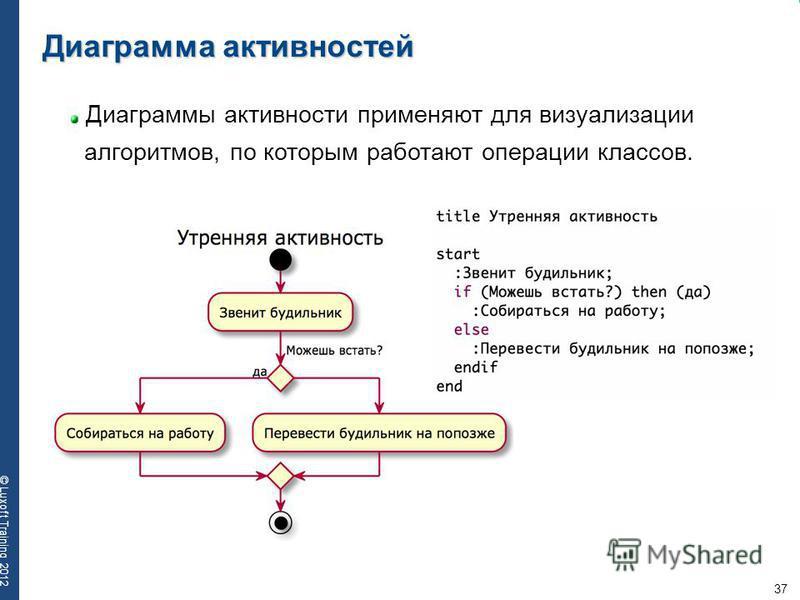 37 © Luxoft Training 2012 Диаграмма активностей Диаграммы активности применяют для визуализации алгоритмов, по которым работают операции классов.
