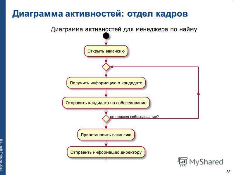 38 © Luxoft Training 2012 Диаграмма активностей: отдел кадров