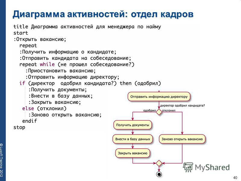 40 © Luxoft Training 2012 Диаграмма активностей: отдел кадров