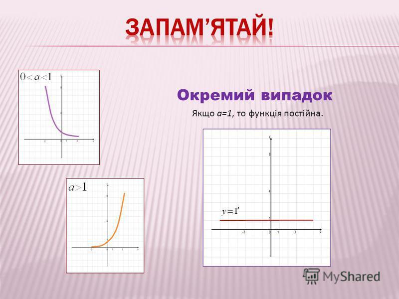 Окремий випадок Якщо a=1, то функція постійна.