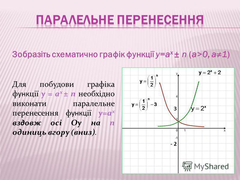 Зобразіть схематично графік функції y=a x ± n (a>0, a1) Для побудови графіка функції y = a x ± n необхідно виконати паралельне перенесення функції y=a x вздовж осі Oy на n одиниць вгору (вниз). - 2 3