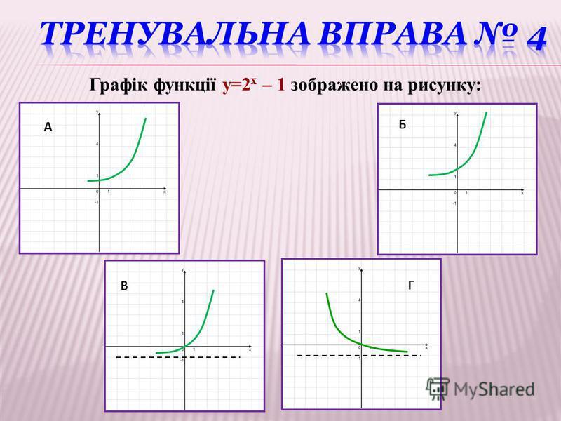 Г Графік функції y=2 x – 1 зображено на рисунку: А Б В