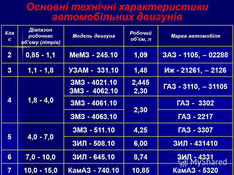 Основні технічні характеристики автомобільних двигунів Кла с Діапазон робочого обєму (літрів) Модель двигуна Робочий обєм, л Марка автомобіля 20,85 - 1,1МеМЗ - 245.101,09ЗАЗ - 1105, – 02288 31,1 - 1,8УЗАМ - 331.101,48Иж - 21261, – 2126 41,8 - 4,0 ЗМЗ
