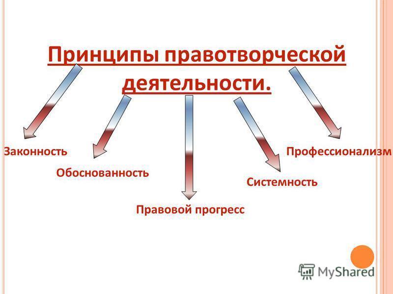 Принципы правотворческой деятельности. Законность Обоснованность Системность Профессионализм Правовой прогресс