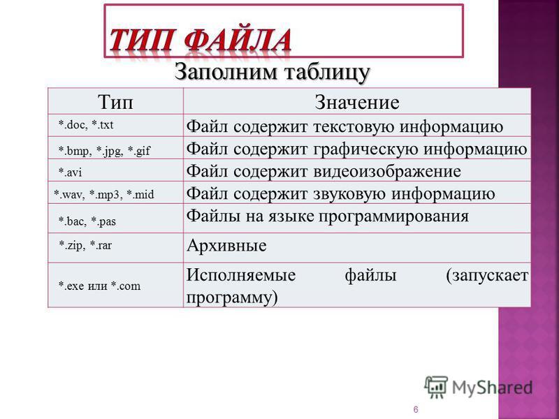 Тип Значение Файл содержит текстовую информацию Файл содержит графическую информацию Файл содержит видеоизображение Файл содержит звуковую информацию Файлы на языке программирования Архивные Исполняемые файлы (запускает программу) 6 Заполним таблицу