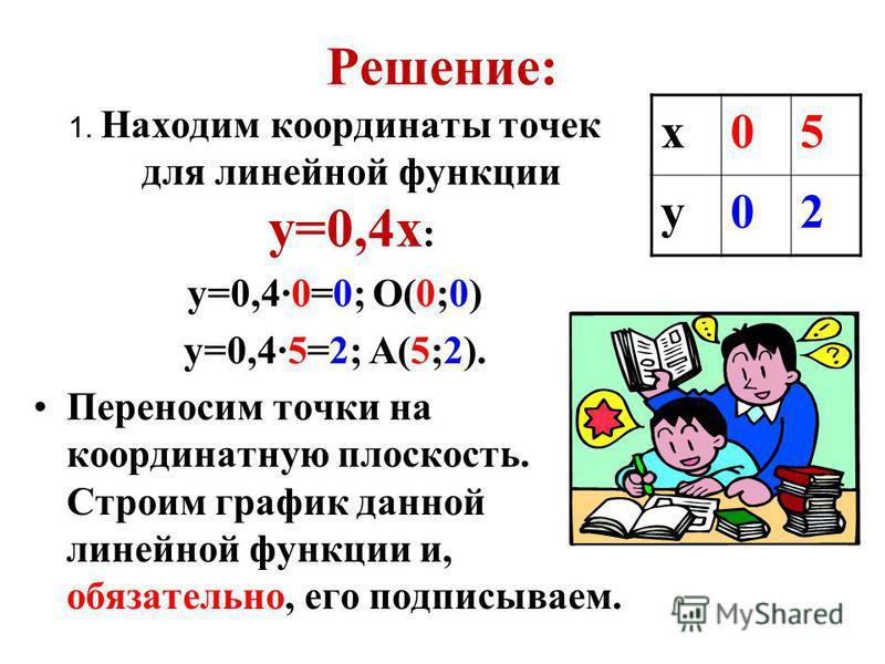 Решение: 1. Находим координаты точек для линейной функции y=0,4x : y=0,4·0=0; О(0;0) y=0,4·5=2; А(5;2). Переносим точки на координатную плоскость. Строим график данной линейной функции и, обязательно, его подписываем. x05 y02