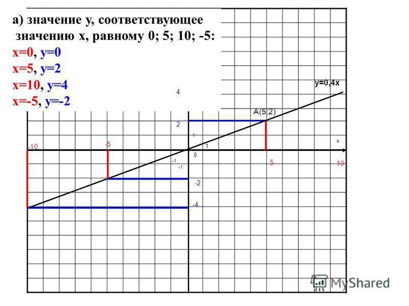 y x 0 1 1 y=0,4x А(5;2) 2 5 а) значение y, соответствующее значению x, равному 0; 5; 10; -5: x=0, y=0 x=5, y=2 x=10, y=4 x=-5, y=-2 10 4 -5 -2 -10 -4