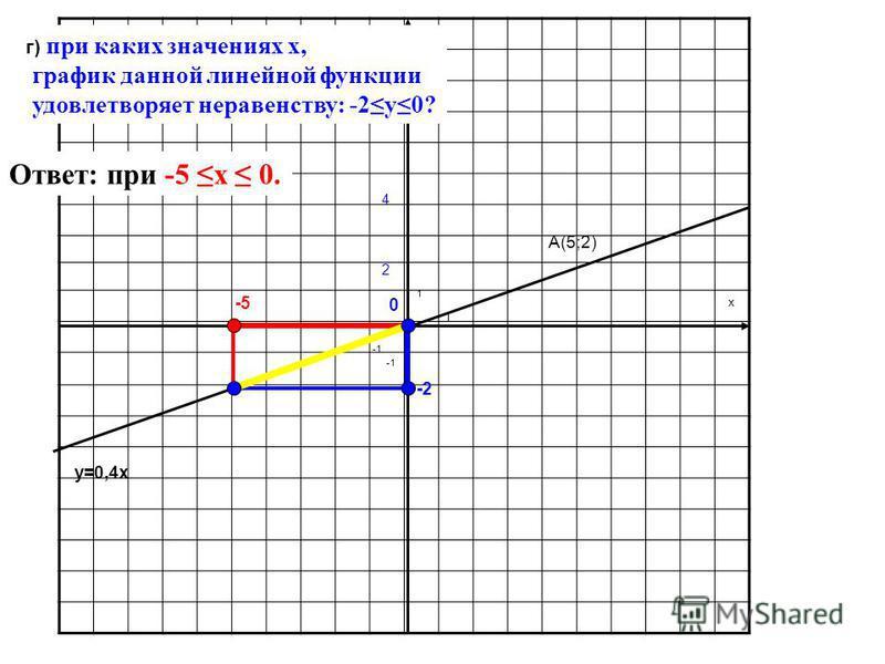y x 1 1 y=0,4x А(5;2) 2 г) при каких значениях x, график данной линейной функции удовлетворяет неравенству: -2y0? 4 -2 -5 0 Ответ: при -5 x 0.