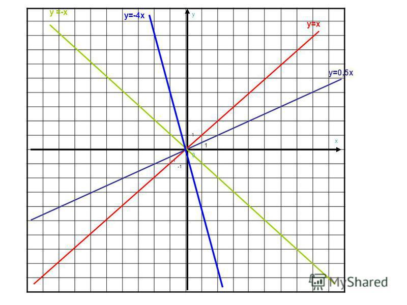 y x 0 1 1 y=x y=0,5x y =-x y=-4x