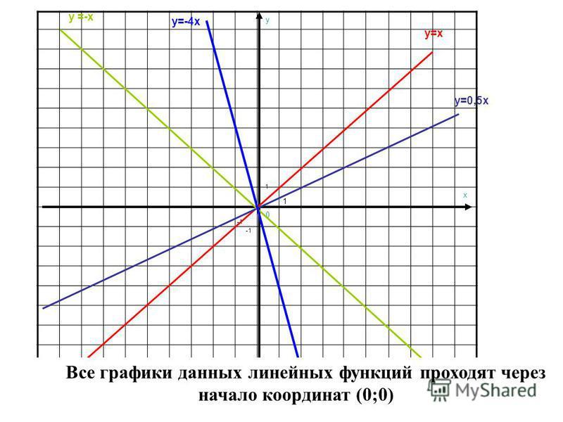y x 0 1 1 y=x y=0,5x y =-x y=-4x Все графики данных линейных функций проходят через начало координат (0;0)
