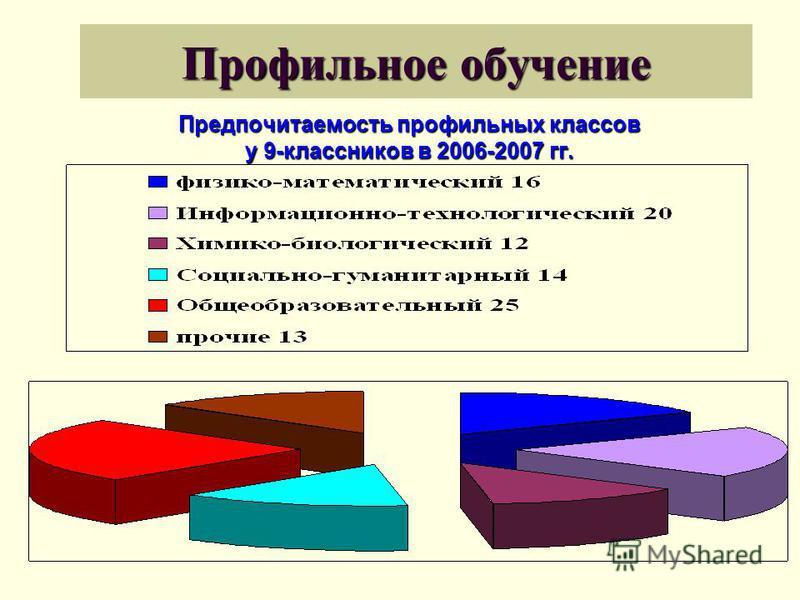 Профильное обучение Предпочитаемость профильных классов у 9-классников в 2006-2007 гг.