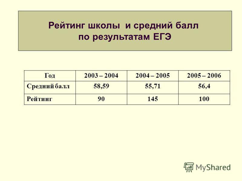 Год 2003 – 20042004 – 20052005 – 2006 Средний балл 58,5955,7156,4 Рейтинг 90145100 Рейтинг школы и средний балл по результатам ЕГЭ