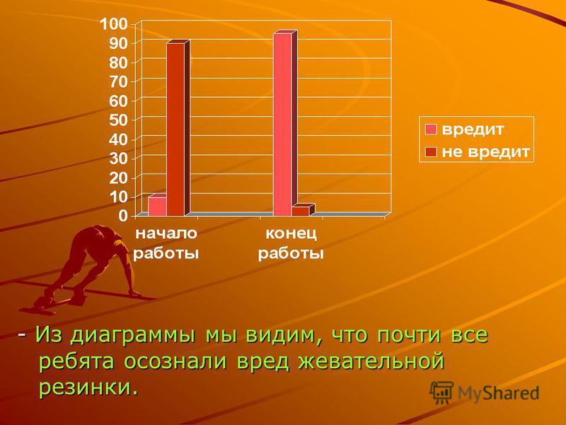 - Из диаграммы мы видим, что почти все ребята осознали вред жевательной резинки.