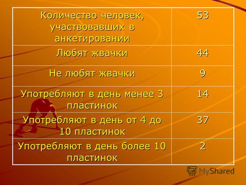 Количество человек, участвовавших в анкетировании 53 Любят жвачки 44 Не любят жвачки 9 Употребляют в день менее 3 пластинок 14 Употребляют в день от 4 до 10 пластинок 37 Употребляют в день более 10 пластинок 2