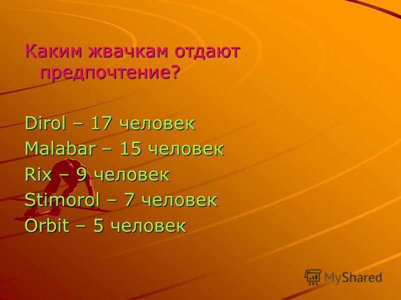 Каким жвачкам отдают предпочтение? Dirol – 17 человек Malabar – 15 человек Rix – 9 человек Stimorol – 7 человек Orbit – 5 человек