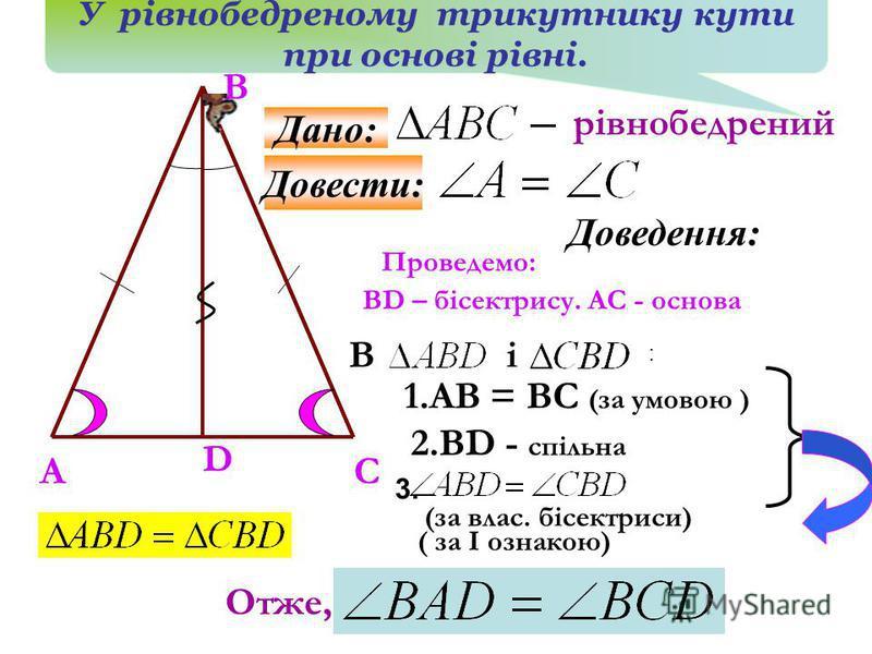 рівнобедрений А В С D Проведемо: ВD – бісектрису. АС - основа Ві 1.АВ = ВС (за умовою ) 2.ВD - спільна (за влас. бісектриси) Отже, ( за І ознакою) У рівнобедреному трикутнику кути при основі рівні. Довести: Дано: Доведення: : 3.