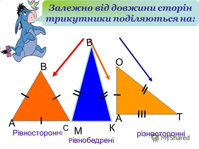 Рівносторон НІ Р івнобедрені різносторонні В С М Р К Н О Т А А В Залежно від довжини сторін трикутники поділяються на: