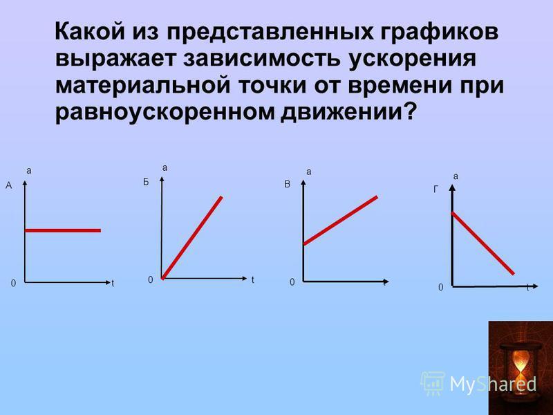 Какой из представленных графиков выражает зависимость ускорения материальной точки от времени при равноускоренном движении? 0 t А Б В Г а а а а