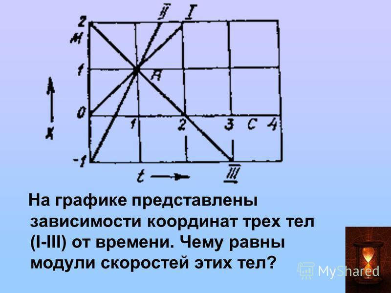 На графике представлены зависимости координат трех тел (I-III) от времени. Чему равны модули скоростей этих тел?