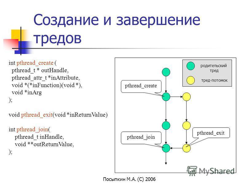 Посыпкин М.А. (С) 2006 Создание и завершение тредов int pthread_create ( pthread_t * outHandle, pthread_attr_t *inAttribute, void *(*inFunction)(void *), void *inArg ); void pthread_exit(void *inReturnValue) int pthread_join( pthread_t inHandle, void