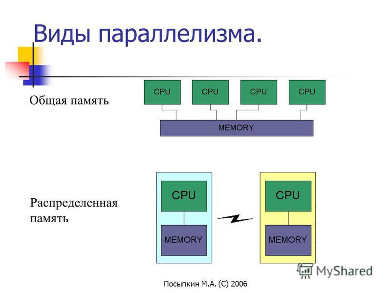 Посыпкин М.А. (С) 2006 Виды параллелизма. Общая память Распределенная память