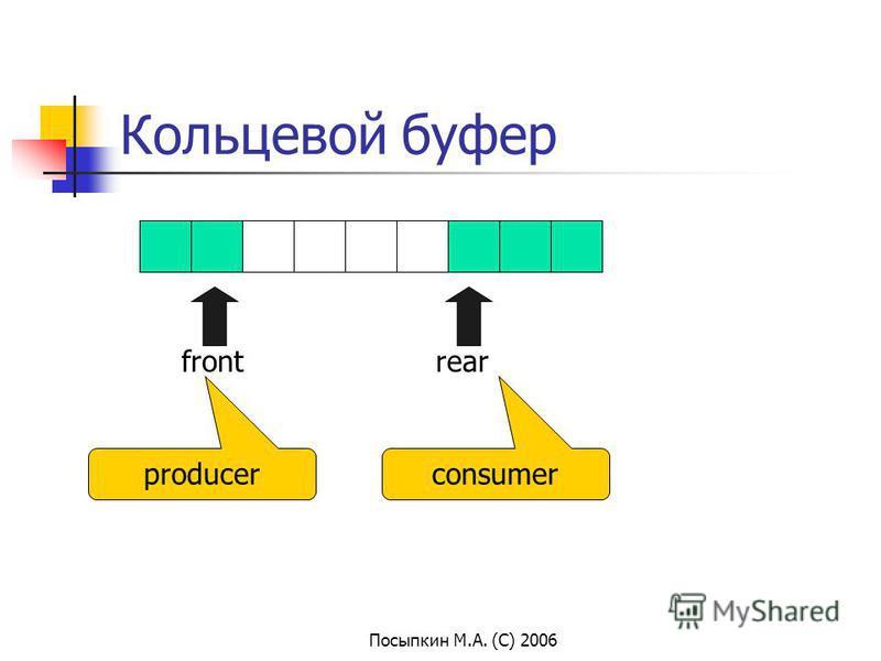 Посыпкин М.А. (С) 2006 Кольцевой буфер frontrear producerconsumer
