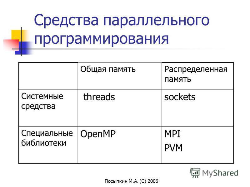 Посыпкин М.А. (С) 2006 Средства параллельного программирования Общая память Распределенная память Системные средства threadssockets Специальные библиотеки OpenMPMPI PVM