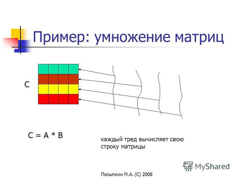Посыпкин М.А. (С) 2006 Пример: умножение матриц C C = A * B каждый тред вычисляет свою строку матрицы