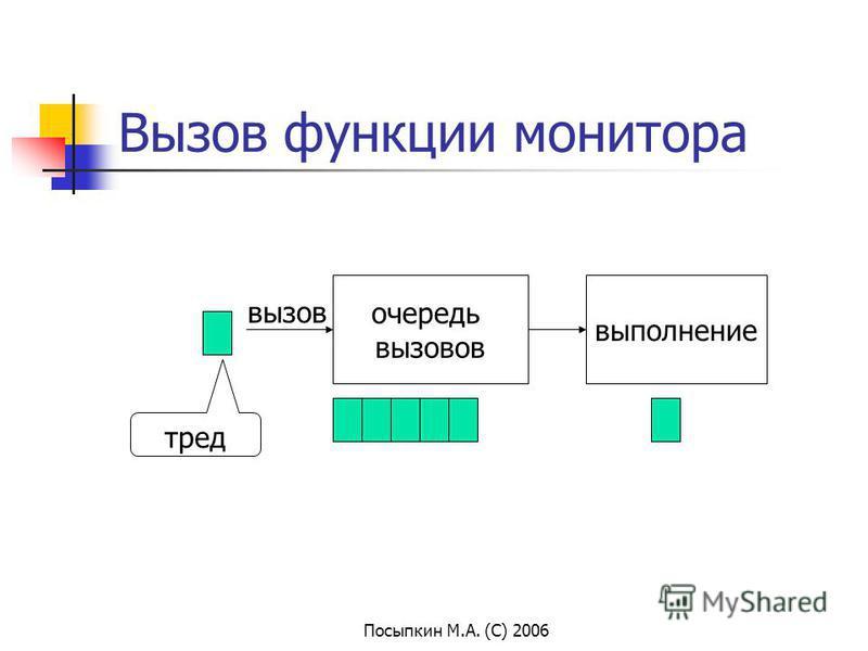 Посыпкин М.А. (С) 2006 Вызов функции монитора очередь вызовов выполнение вызов тред
